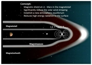 NASA's proposal for a Mars magnetic shield.