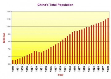 China's population is expected to increase by 1 million more in 2015.