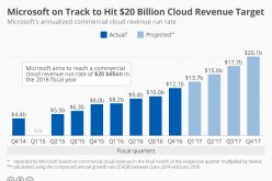 Microsoft's current and projected growth for its cloud computing business.