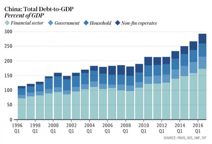 China's debt-to-GDP ratio over the years.