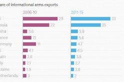 Share of international arms exports