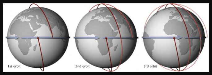 A Sun-synchronous orbit crosses over the equator at about the same local time each day (and night), allowing consistent observations of a military target.