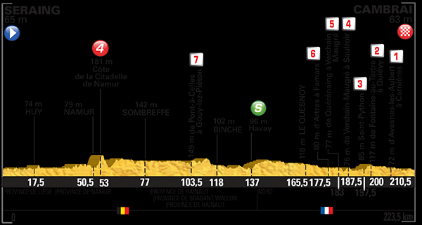 Tour de France - Cycling Update
